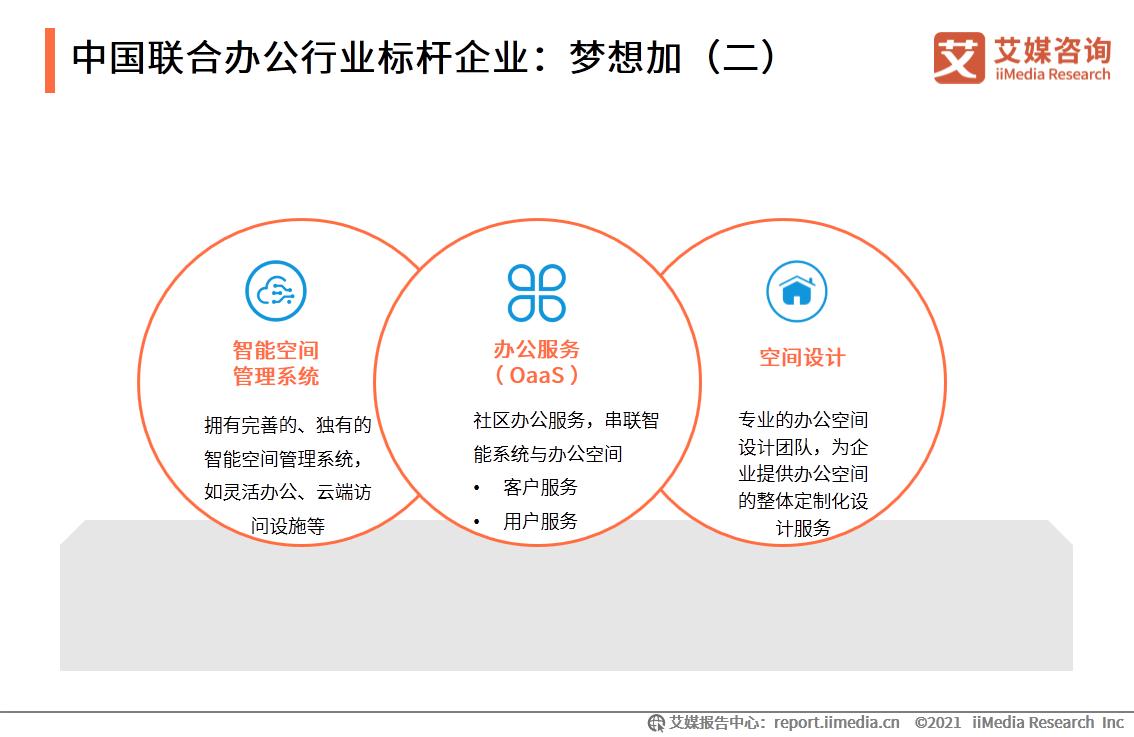 中国联合办公行业标杆企业:梦想加(二)