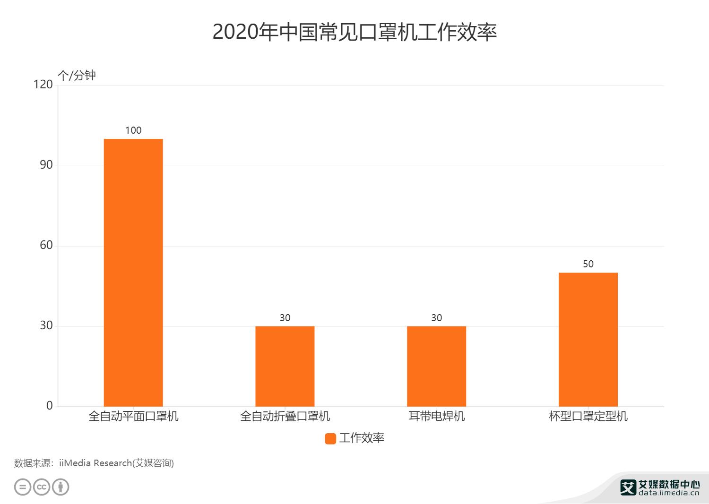 2020年中国常见口罩机工作效率