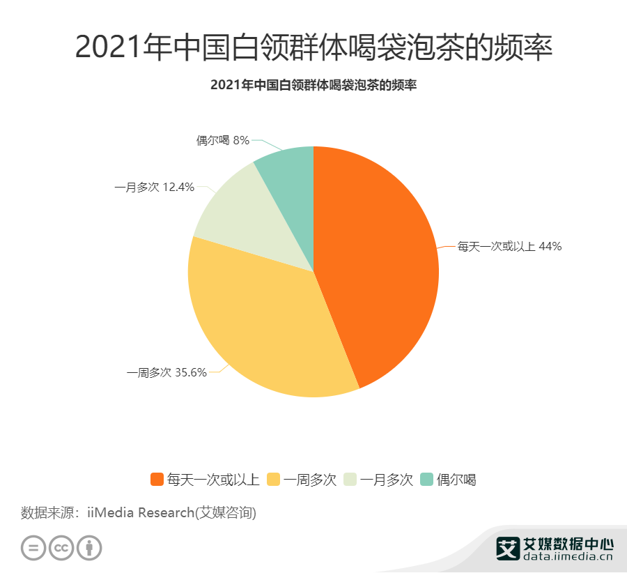 2021年中国白领群体喝袋泡茶的频率