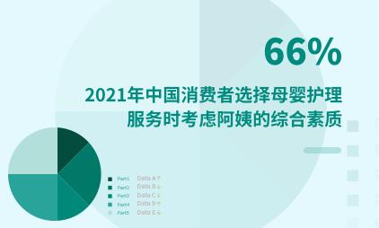 母婴行业数据分析:2021年中国66%消费者选择母婴护理服务时考虑阿姨的综合素质