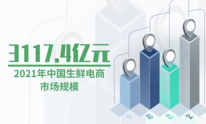生鲜电商数据分析:预计2021年中国生鲜电商市场规模将达3117.4亿元