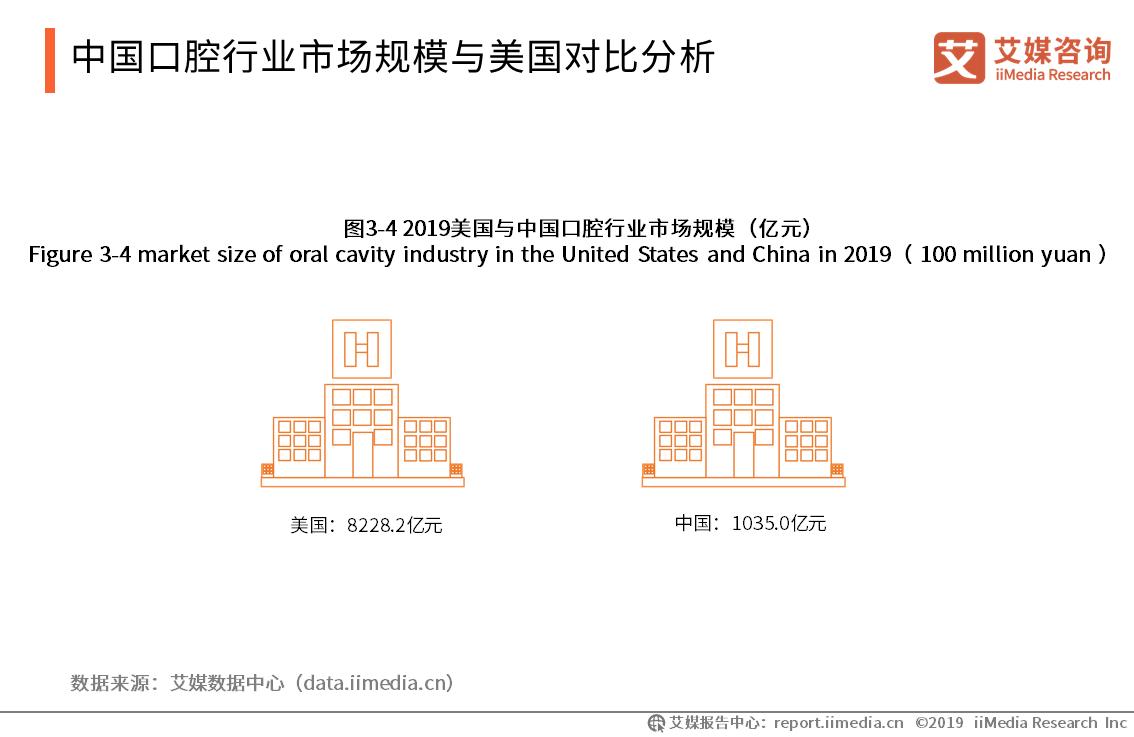 中国口腔行业市场规模与美国对比分析