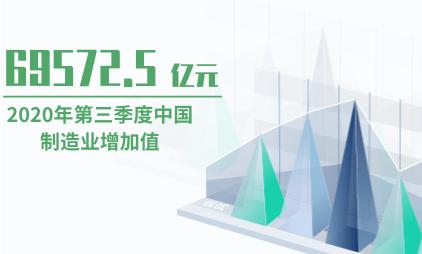 制造行业数据分析:2020年第三季度中国制造业增加值为69572.5亿元