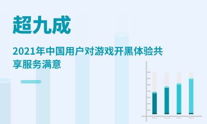 泛娱乐行业数据分析:2021年中国超九成用户对游戏开黑体验共享服务满意