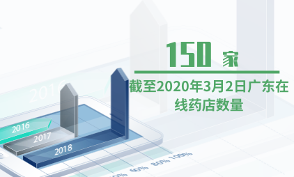 医药行业数据分析:截至2020年3月2日广东在线药店数量为150家