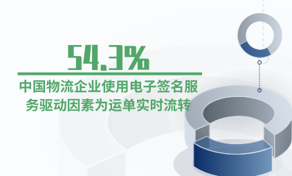 电子签名行业数据分析:54.3%中国物流企业使用电子签名服务驱动因素为运单实时流转