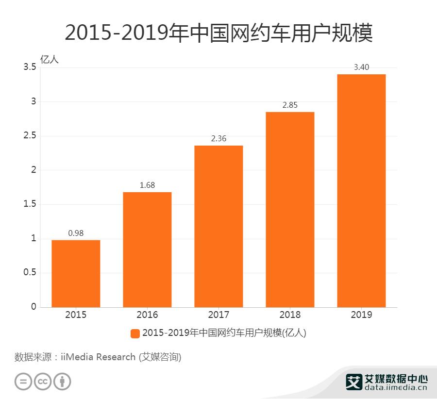 2015-2019年中国网约车用户规模
