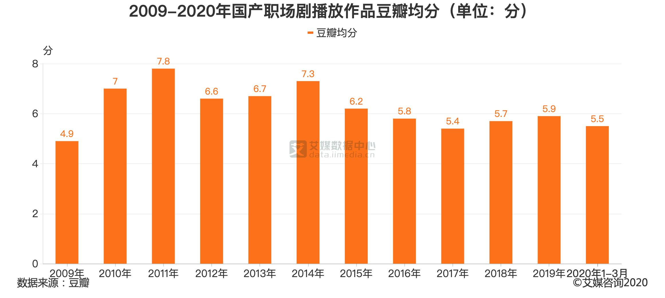 2009-2020年国产职场剧播放作品豆瓣均分(单位:分)