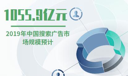 广告行业数据分析:2019年中国搜索广告市场规模预计将达到1055.9亿元