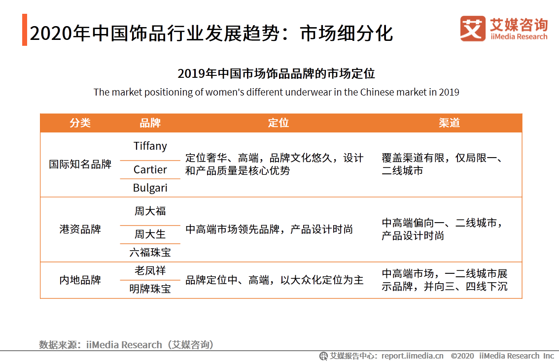 2020年中国饰品行业发展趋势:市场细分化