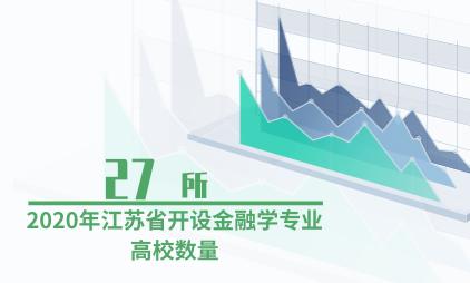教育行业数据分析:2020年江苏省共有27所高校开设金融学专业
