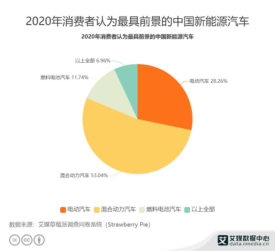 2020年消费者认为最具前景的中国新能源汽车