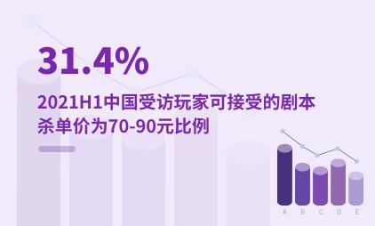 剧本杀行业数据分析:2021H1中国31.4%受访玩家可接受的剧本杀单价为70-90元