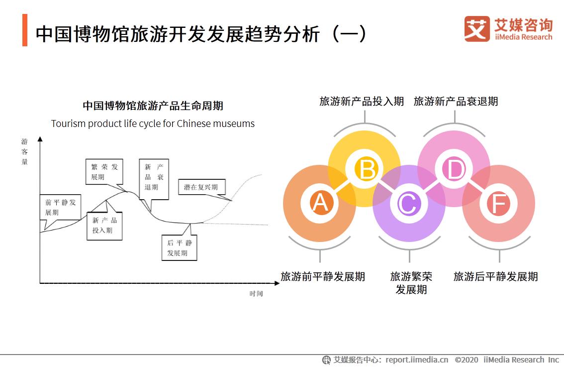 中国博物馆旅游开发发展趋势分析(一)