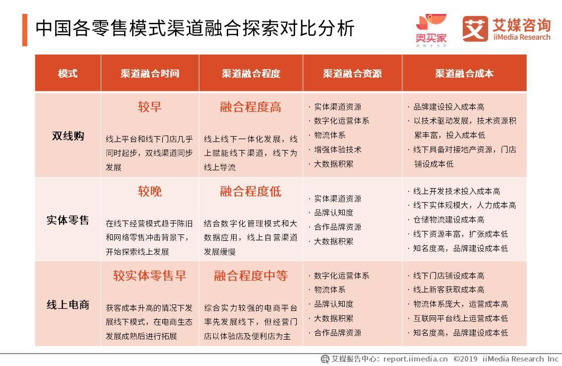 中国各零售模式渠道融合探索对比分析