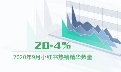 化妆品行业数据分析:2020年9月小红书热销精华数量占比20.4%