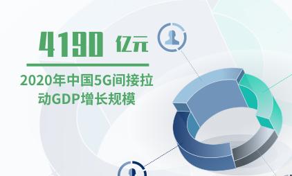 5G行业数据分析:2020年中国5G间接拉动GDP增长规模预计达4190亿元