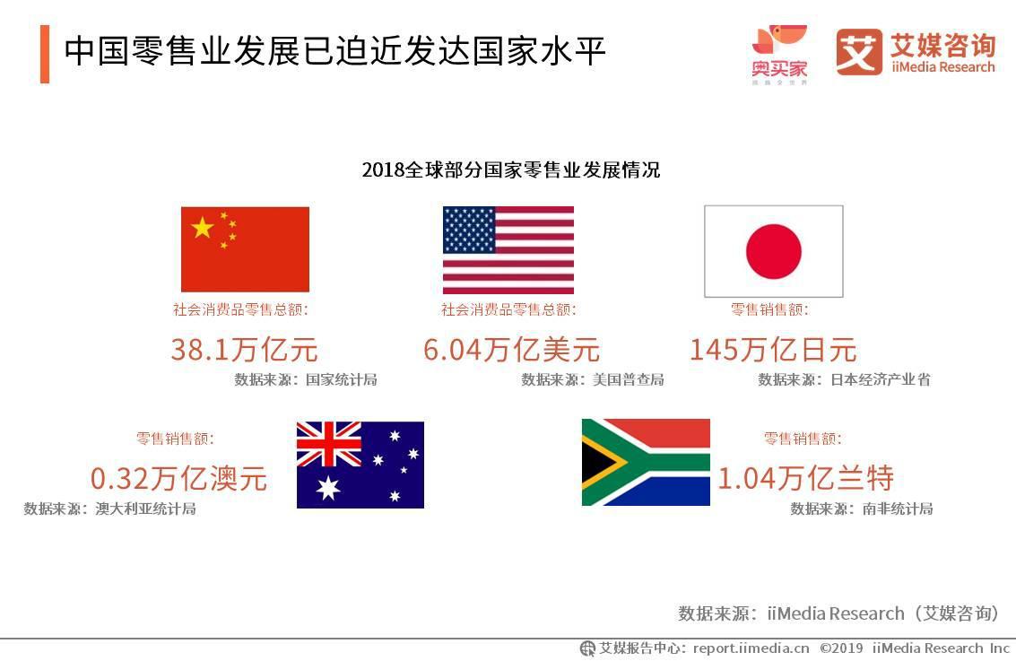 中国零售业发展已迫近发达国家水平