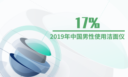 美妆行业数据分析:2019年中国17%的男性使用洁面仪