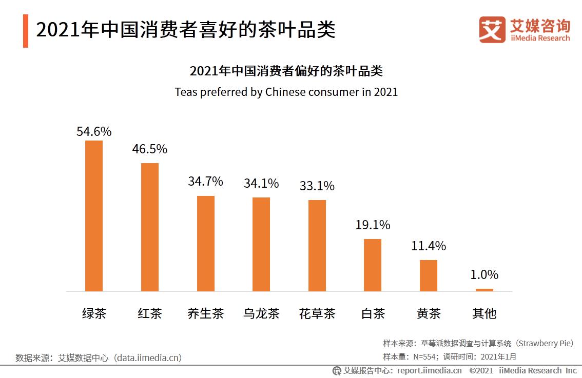 2021年中国消费者喜好的茶叶品类