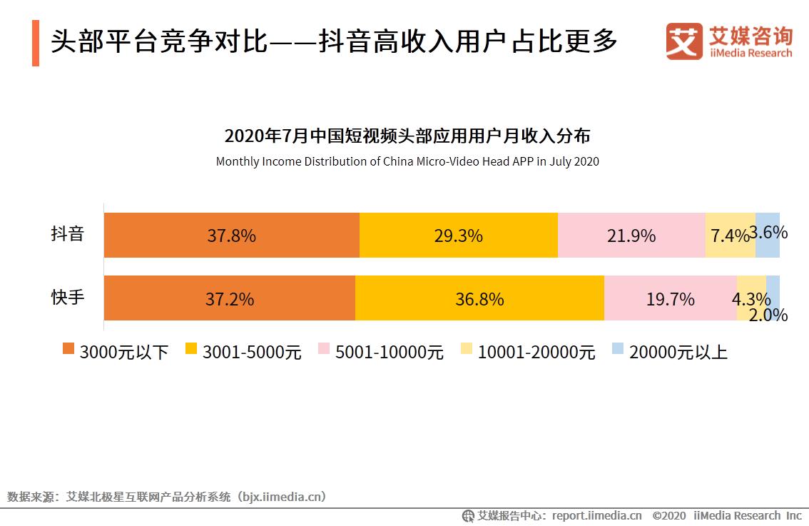 头部平台竞争对比——抖音高收入用户占比更多
