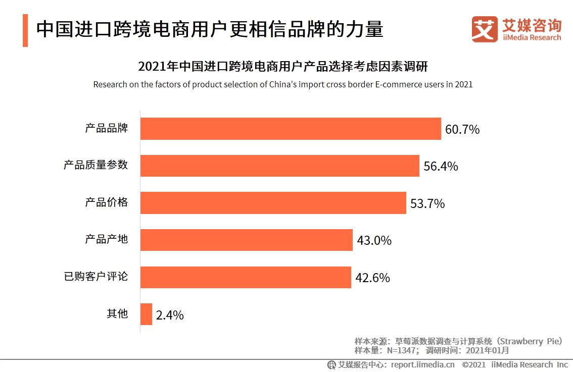 中国进口跨境电商用户更相信品牌的力量