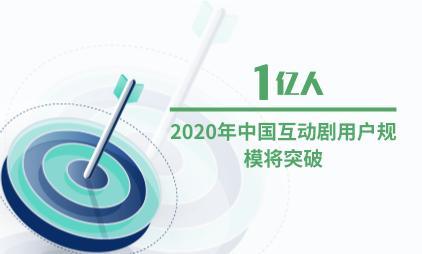 影視行業數據分析:2020年中國互動劇用戶規模將突破1億