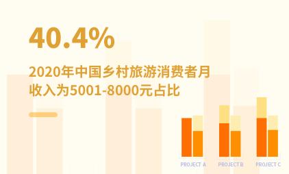 旅游行业数据分析:2020年中国40.4%乡村旅游消费者月收入为5001-8000元