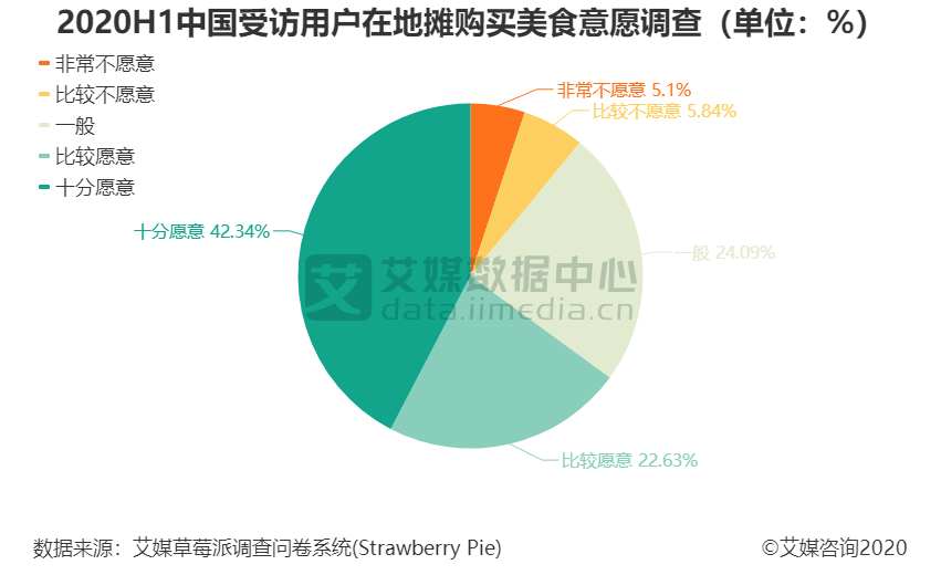 2020H1中国受访用户在地摊购买美食意愿调查(单位:%)