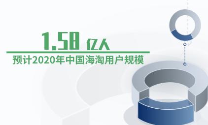 电商行业数据分析:预计2020年中国海淘用户规模为1.58亿人
