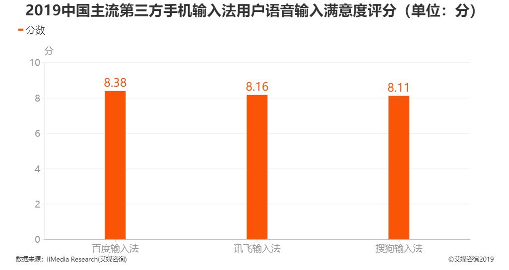 2019年中国主流第三方手机输入法用户语音输入满意度