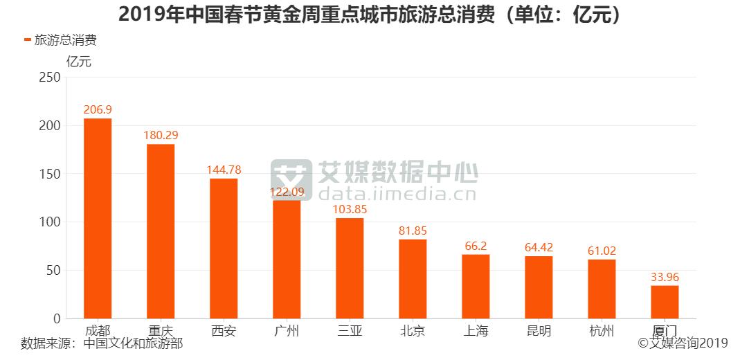 2019年中国春节黄金周重点城市旅游总消费(单位:亿元)