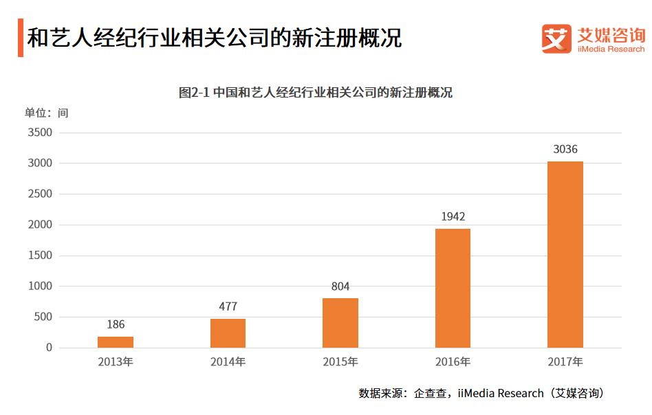 """中国艺人经纪产业报告:泛娱乐产业资本入局抢滩,""""艺人出走""""仍为最大痛点"""