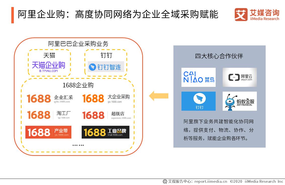 阿里企业购:高度协同网络为企业全域采购赋能