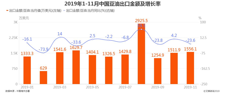 2019年1-11月中国豆油出口金额及增长率