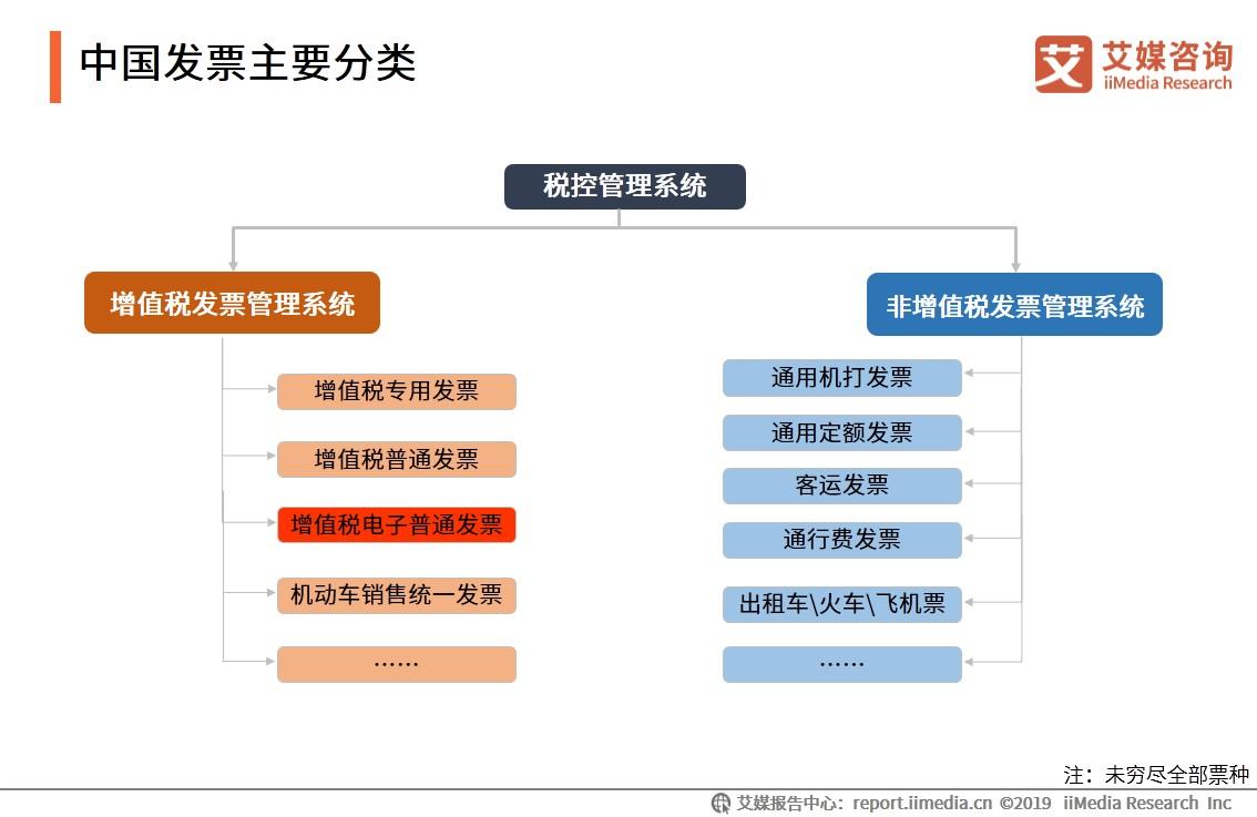 中国发票主要分类
