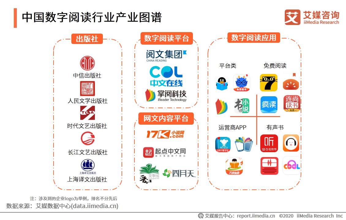 中国数字阅读行业产业图谱