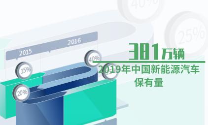 新能源汽车行业数据分析:2019年中国新能源汽车保有量升至381万辆