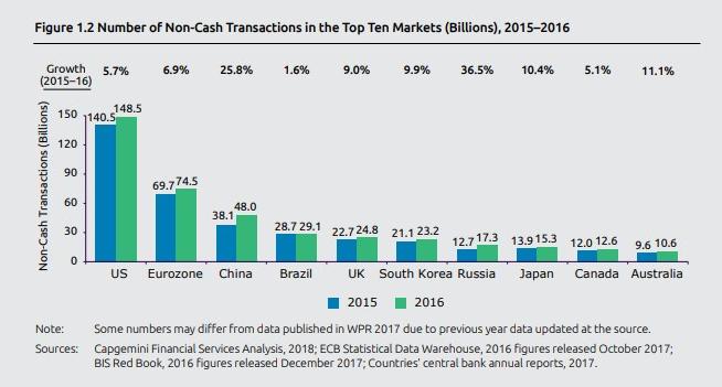 行业情报|2018世界支付报告:无现金支付中国第三,三年内或赶超美国