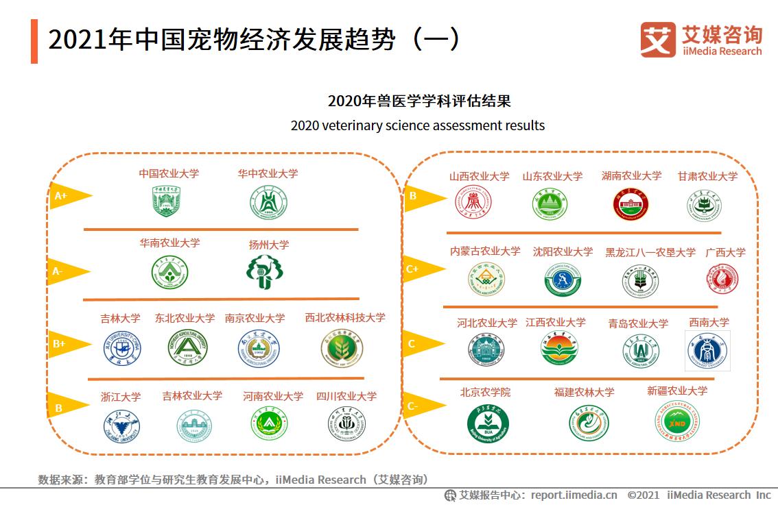 2021年中国宠物经济发展趋势(一)