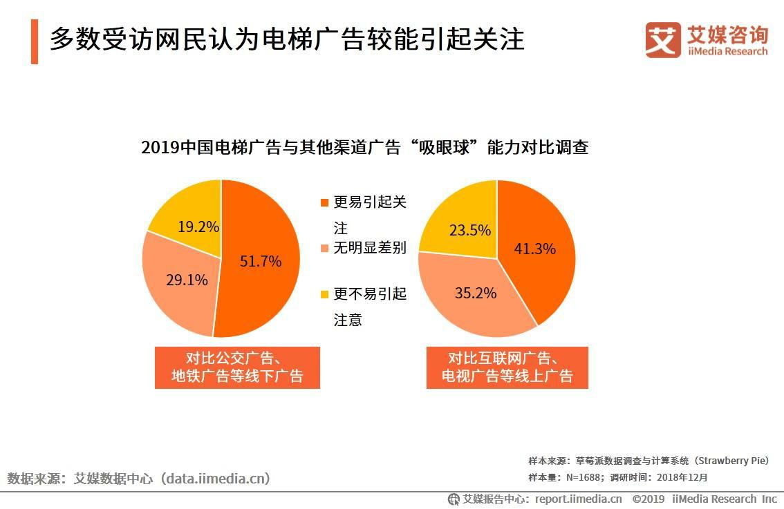 多数受访网民认为电梯广告较能引起关注