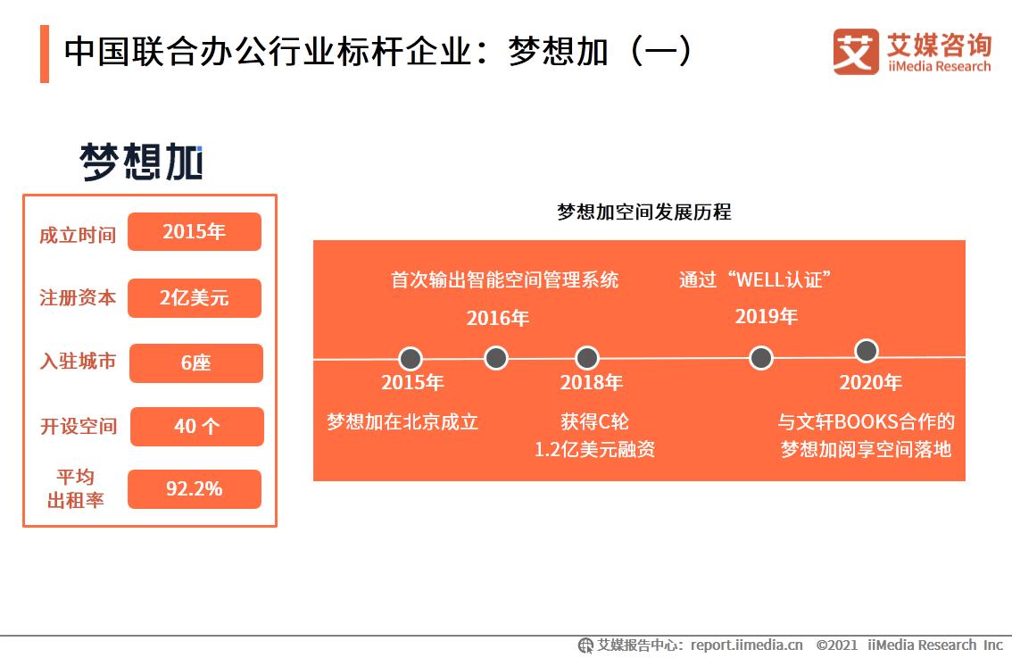 中国联合办公行业标杆企业:梦想加(一)