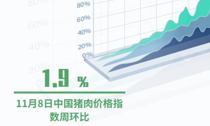食用农产品行业数据分析:2019年11月8日中国猪肉价格指数周环比下降1.9%