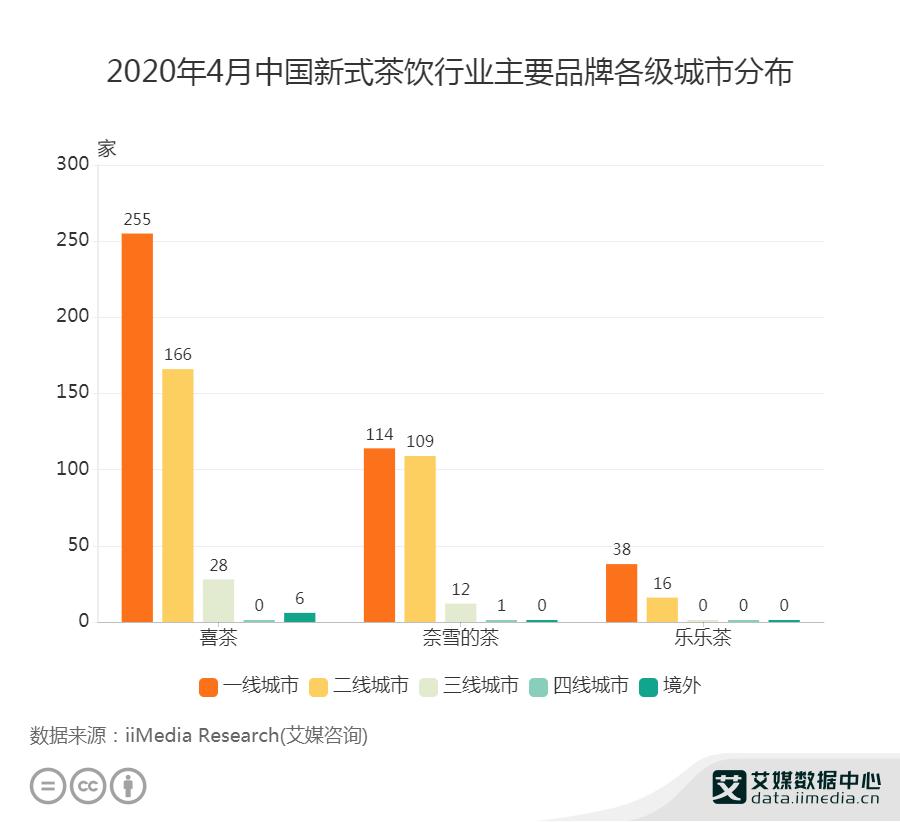 2020年4月中国新式茶饮行业主要品牌各级城市分布