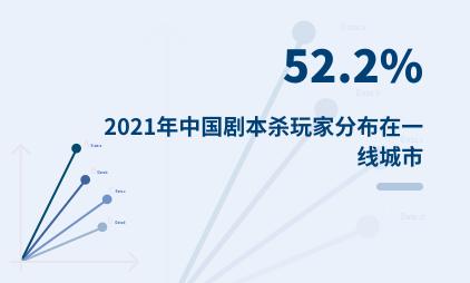 剧本杀行业数据分析:2021年中国剧本杀玩家52.2%分布在一线城市