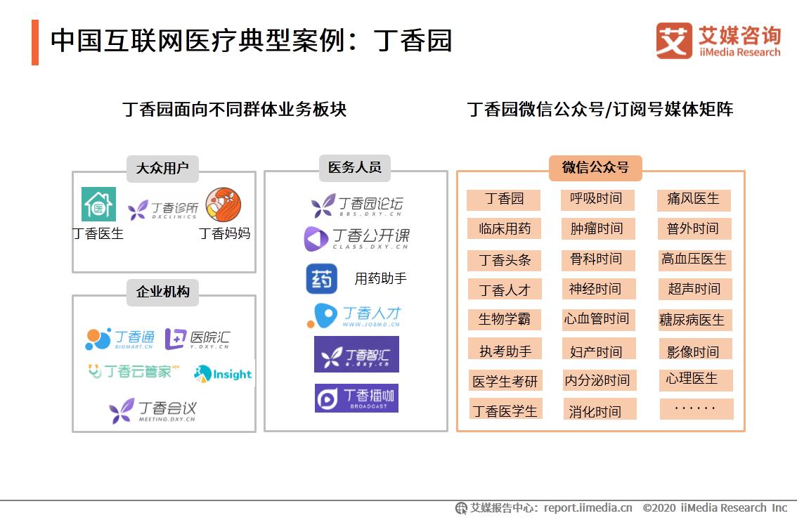 中国互联网医疗典型案例:丁香园