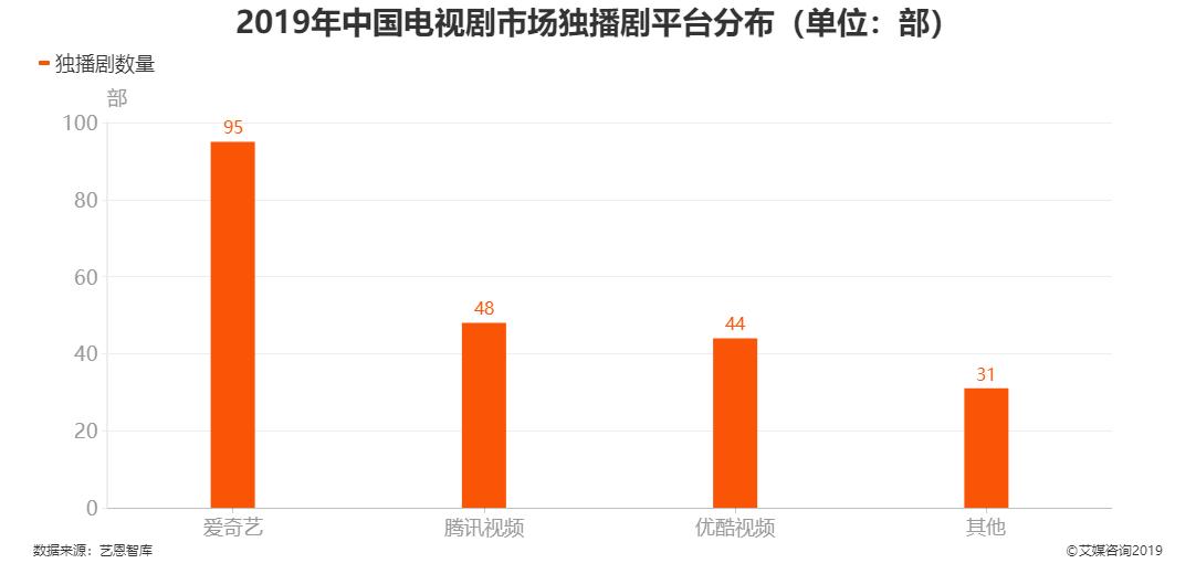 2019年中国电视剧市场独播剧平台分布