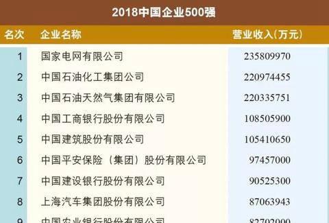 行业情报|2018中国500强企业榜单出炉:苏宁超BAT成第二大民营企业