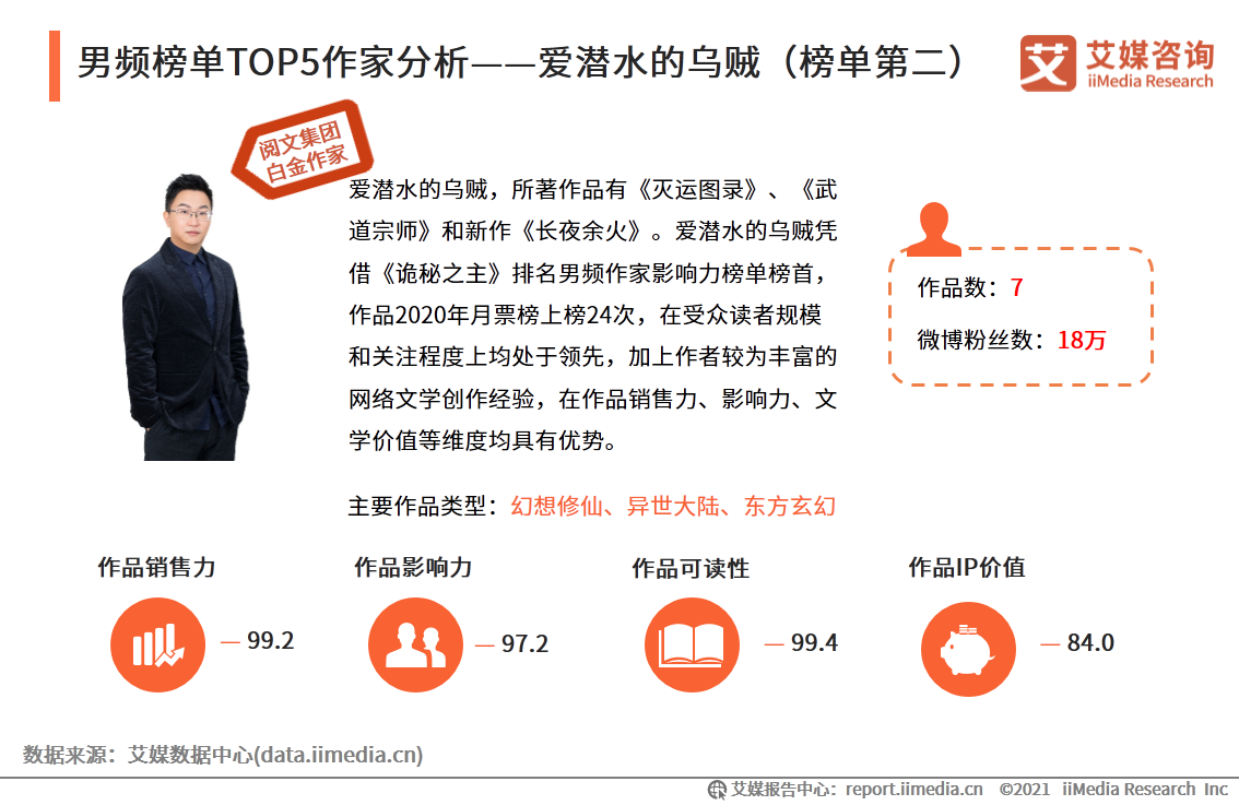 男频榜单TOP5作家分析——爱潜水的乌贼(榜单第二)
