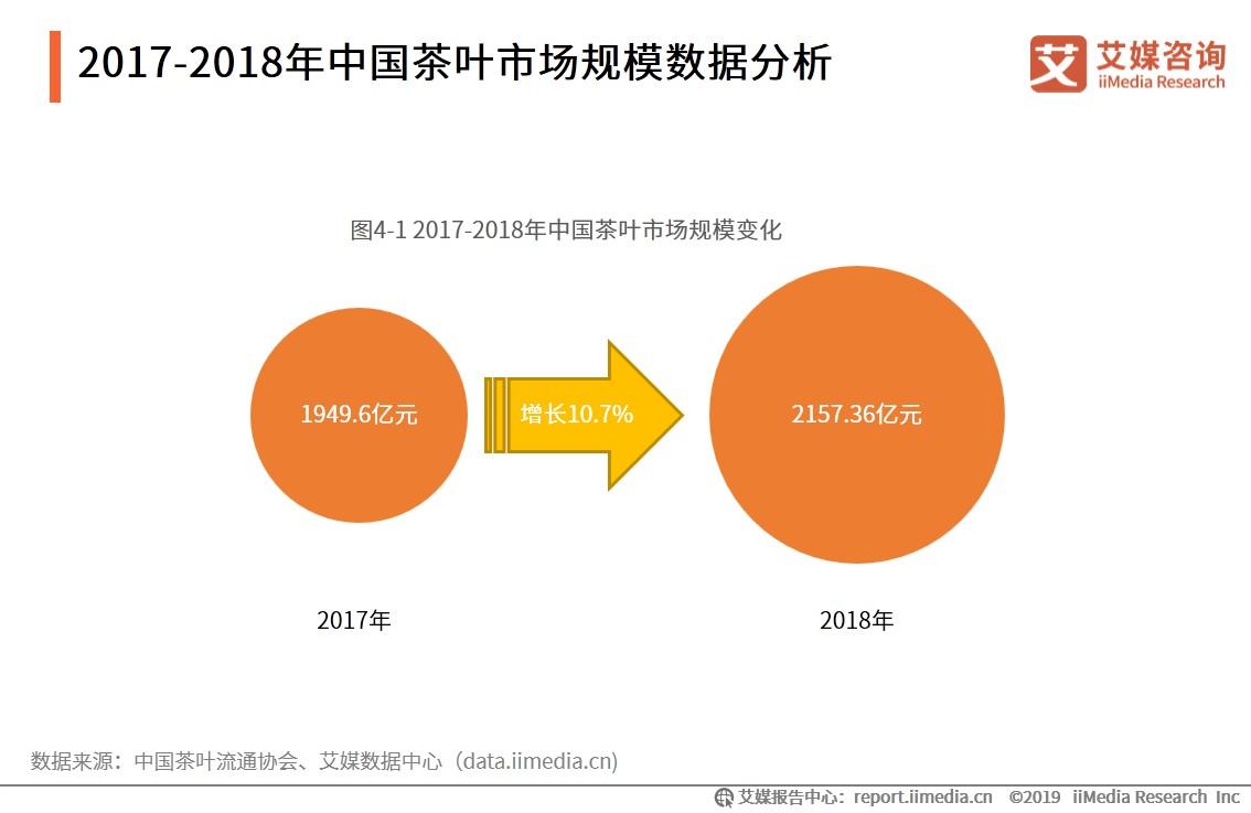 中国茶叶市场规模数据分析-艾媒咨询
